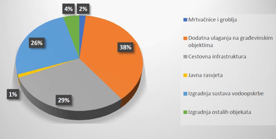 Grafikon rashoda aktivnosti programa Izgradnje objekata i uređaja komunalne infrastrukture