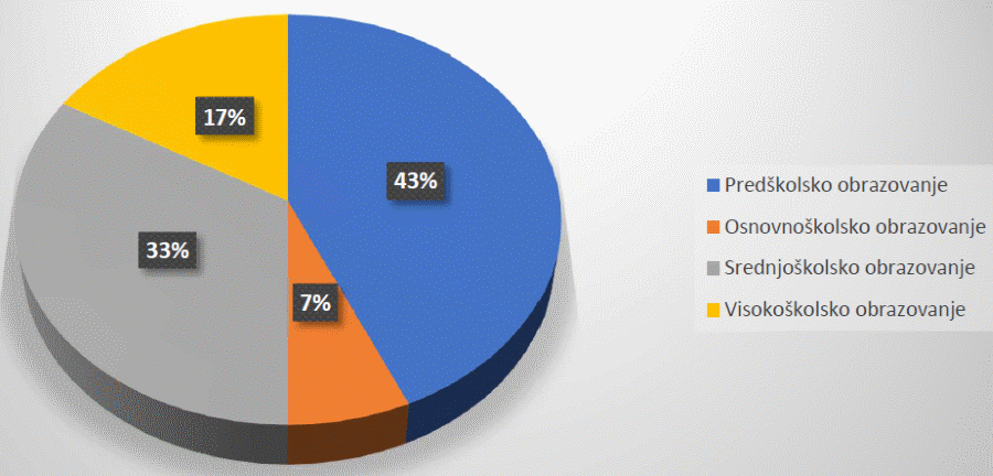 Grafikon rashoda programa obrazovanje