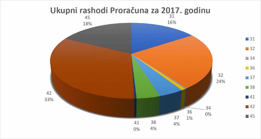 Grafikon planiranih rashoda proračuna Općine Šodolovci za 2017. godinu