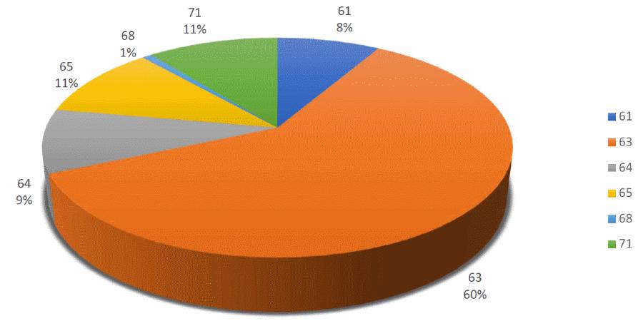 Grafikon prihoda općine Šodolovci za 2017. godinu